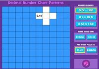 Decimal Chart Patterns